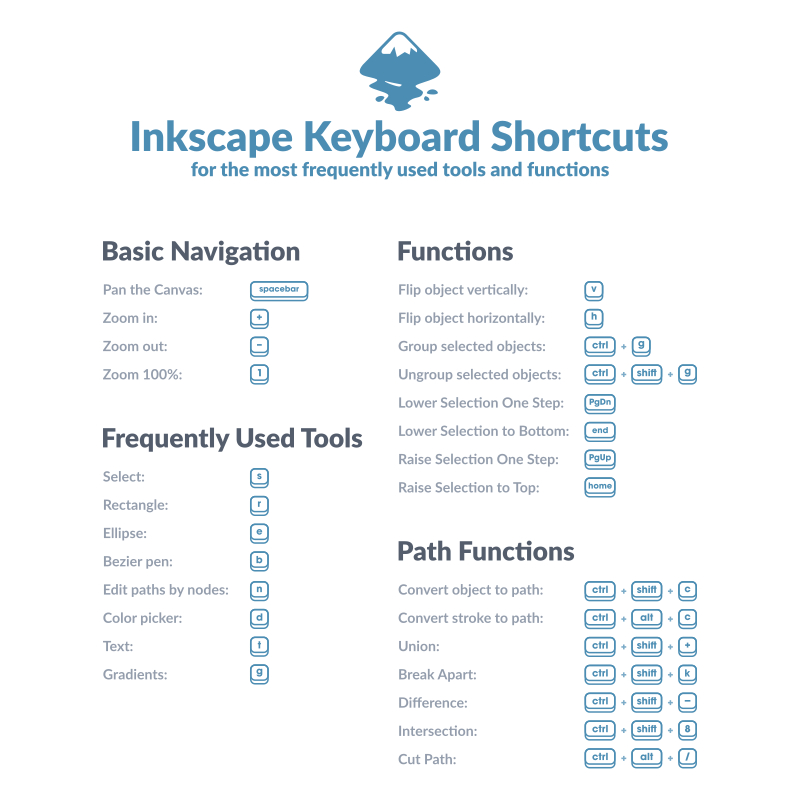 Keyboard Shortcut Layout