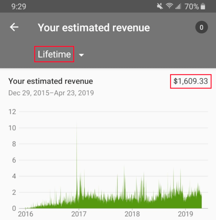 Lifetime earnings of a YouTube video