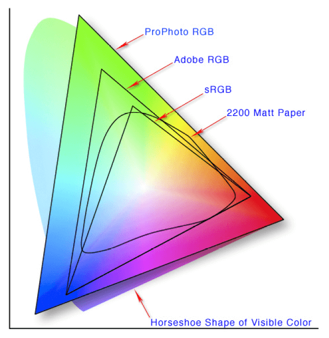 RGB and CMYK gamuts compared